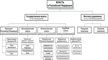 Три ветви власти в россии схема фото 479
